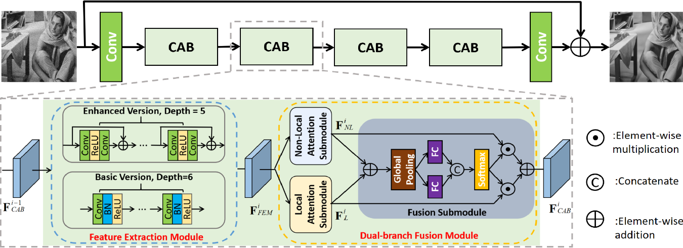 Figure 1 for COLA-Net: Collaborative Attention Network for Image Restoration