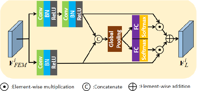 Figure 3 for COLA-Net: Collaborative Attention Network for Image Restoration