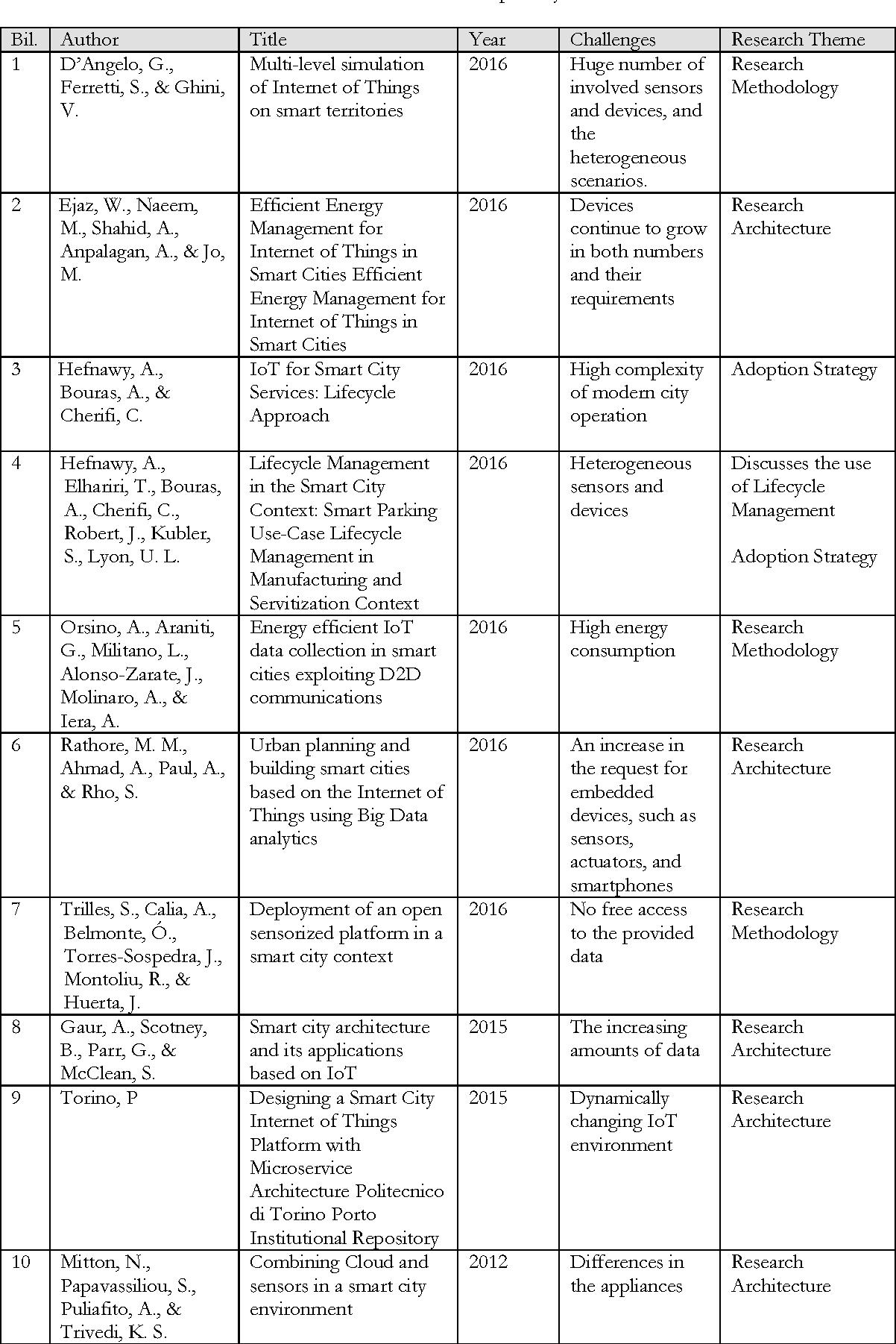 writing profiles essay structure pdf
