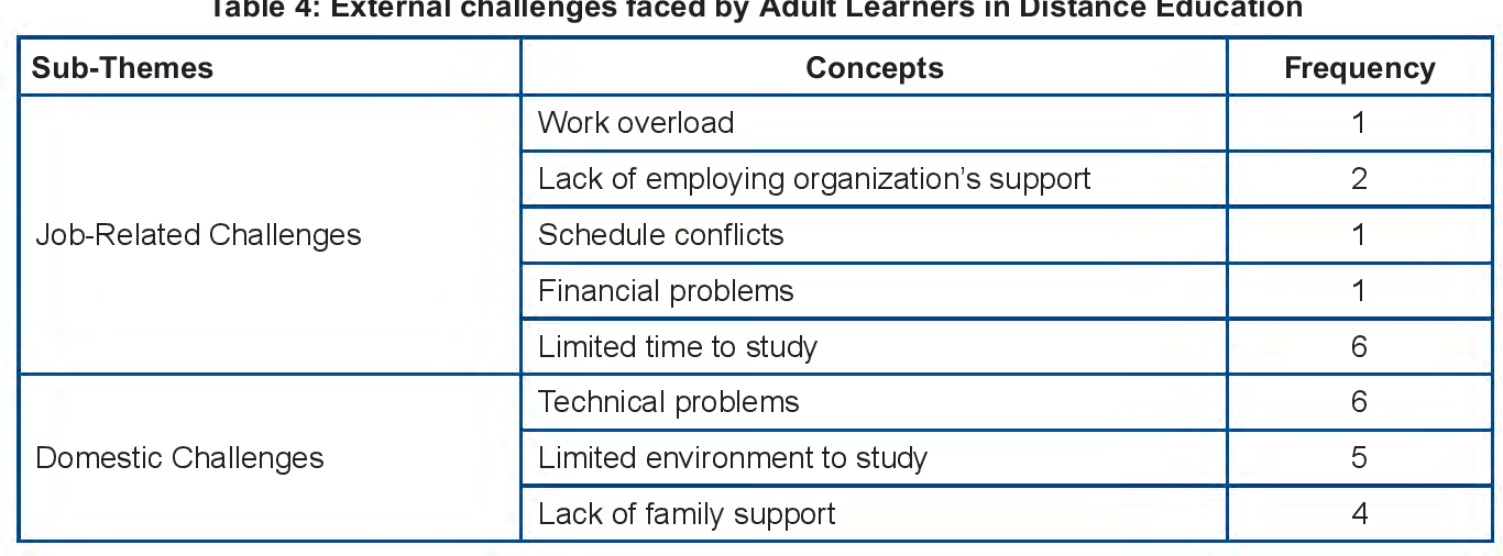 challenges teaching adults