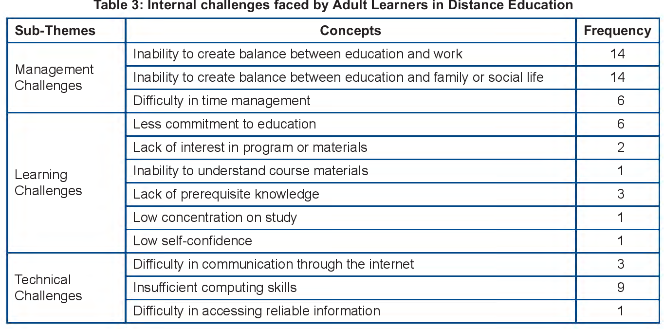 challenges faced by mature students in higher education