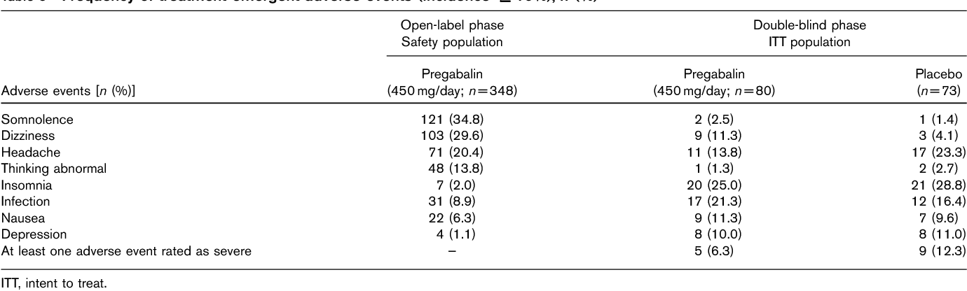 Efficacy of pregabalin in preventing relapse in patients