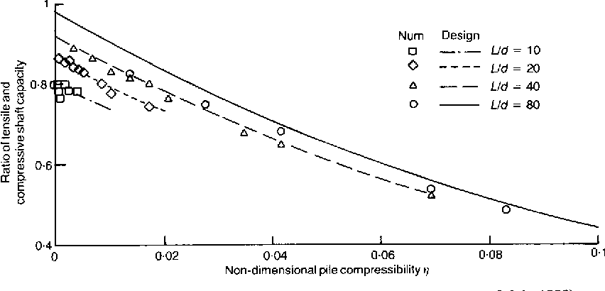 Figure 12 from Design of driven piles in sand - Semantic Scholar