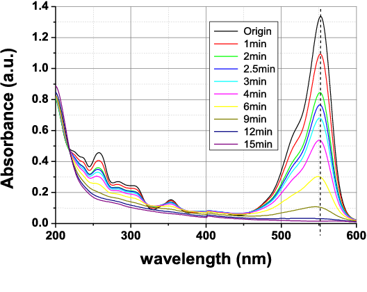 chf3 decomposition by dielectric barrier discharge reactor Improved performance of non-thermal plasma reactor during decomposition of  by non-thermal plasma was investigated in a dielectric barrier discharge (dbd) reactor.