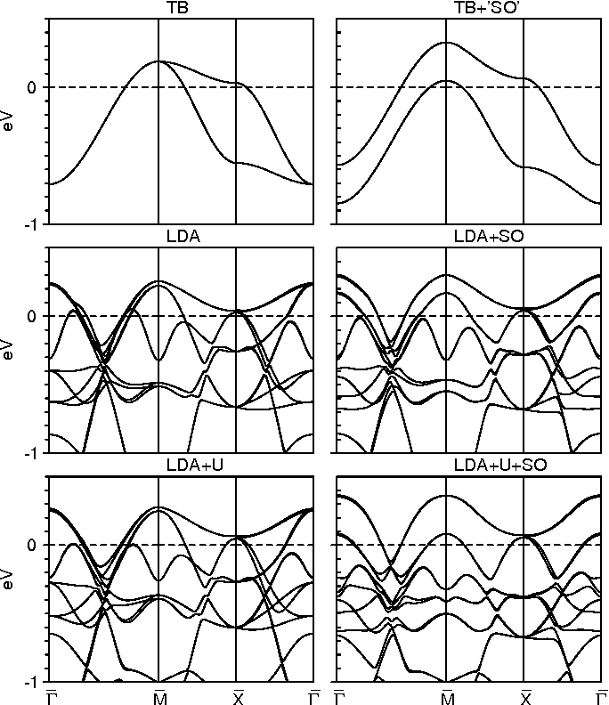 FIG. 2: Theoretical band structure of Sr2RhO4 in the six different approximations. See Fig. 1.