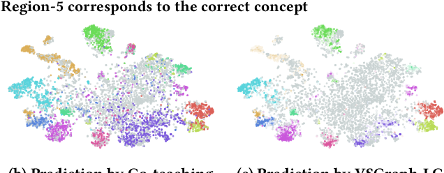 Figure 1 for Webly Supervised Image Classification with Metadata: Automatic Noisy Label Correction via Visual-Semantic Graph