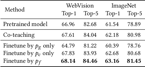 Figure 2 for Webly Supervised Image Classification with Metadata: Automatic Noisy Label Correction via Visual-Semantic Graph