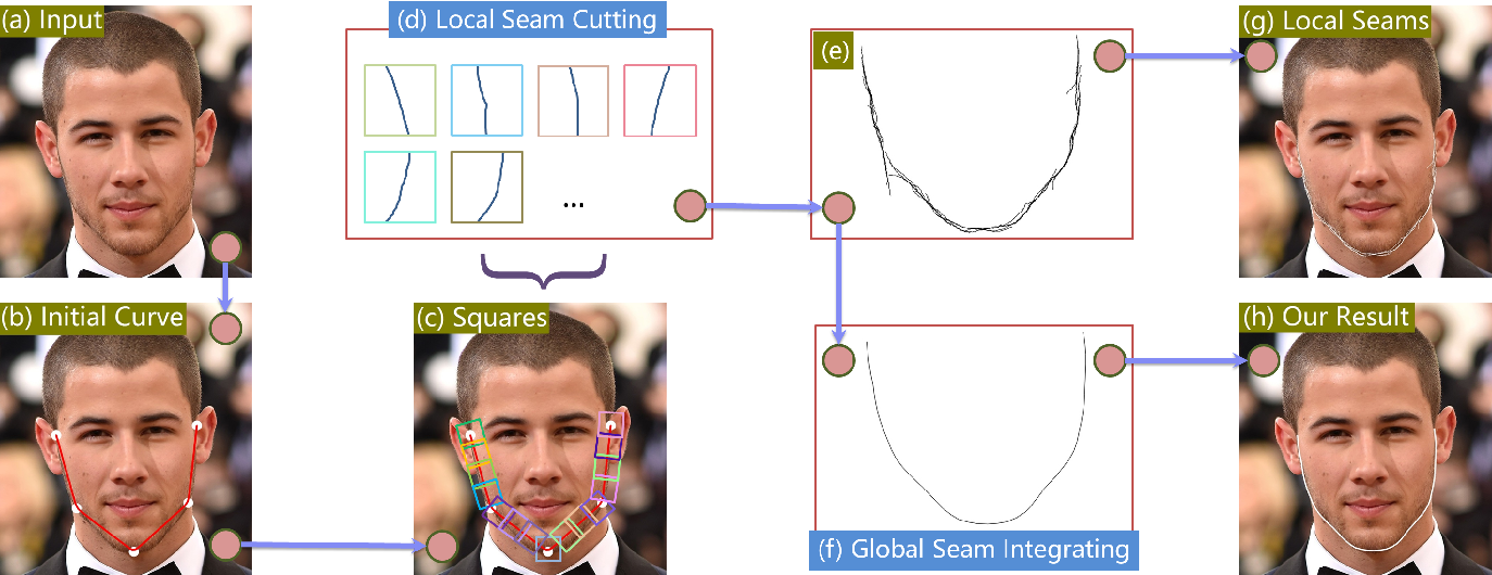 Figure 3 for L2GSCI: Local to Global Seam Cutting and Integrating for Accurate Face Contour Extraction