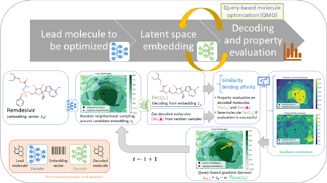 Figure 1 for Optimizing Molecules using Efficient Queries from Property Evaluations
