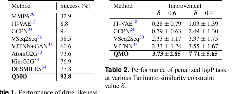 Figure 3 for Optimizing Molecules using Efficient Queries from Property Evaluations