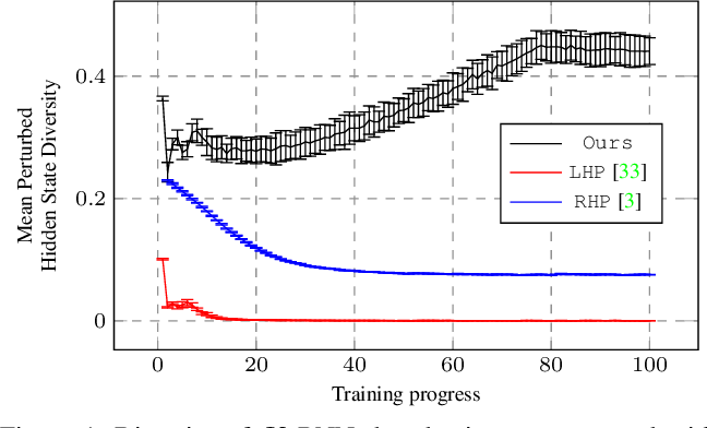Figure 1 for Learning Variations in Human Motion via Mix-and-Match Perturbation