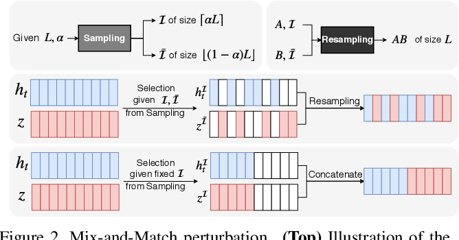 Figure 2 for Learning Variations in Human Motion via Mix-and-Match Perturbation