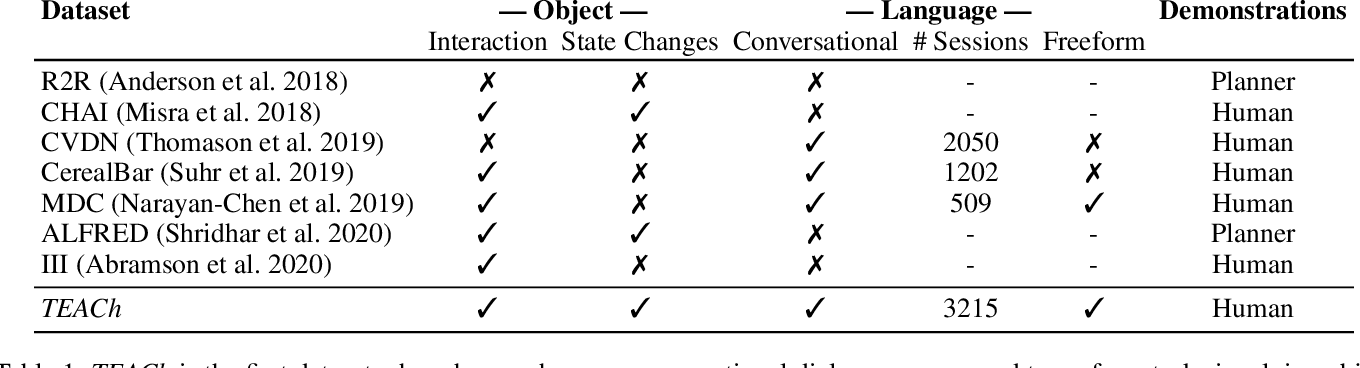 Figure 1 for TEACh: Task-driven Embodied Agents that Chat