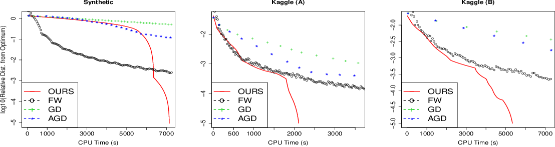Figure 1 for Flexible Low-Rank Statistical Modeling with Side Information