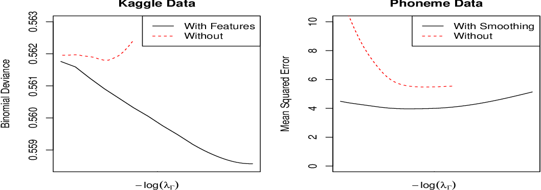 Figure 2 for Flexible Low-Rank Statistical Modeling with Side Information