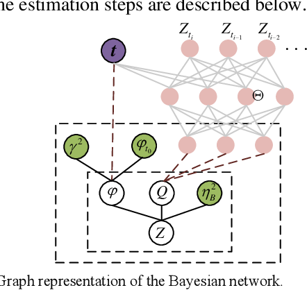 Figure 1 for Adaptive Degradation Process with Deep Learning-Driven Trajectory