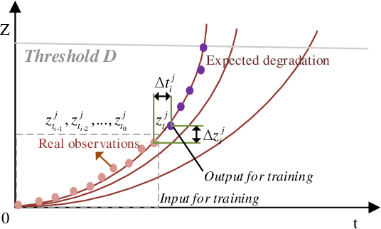Figure 3 for Adaptive Degradation Process with Deep Learning-Driven Trajectory
