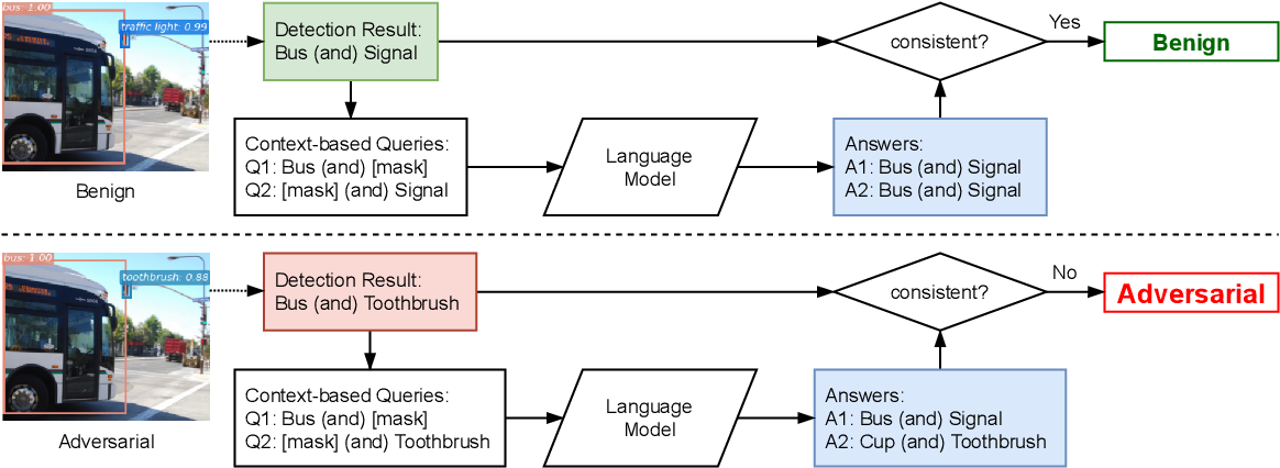 Figure 1 for Exploiting Multi-Object Relationships for Detecting Adversarial Attacks in Complex Scenes
