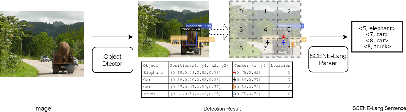 Figure 3 for Exploiting Multi-Object Relationships for Detecting Adversarial Attacks in Complex Scenes