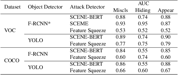 Figure 4 for Exploiting Multi-Object Relationships for Detecting Adversarial Attacks in Complex Scenes