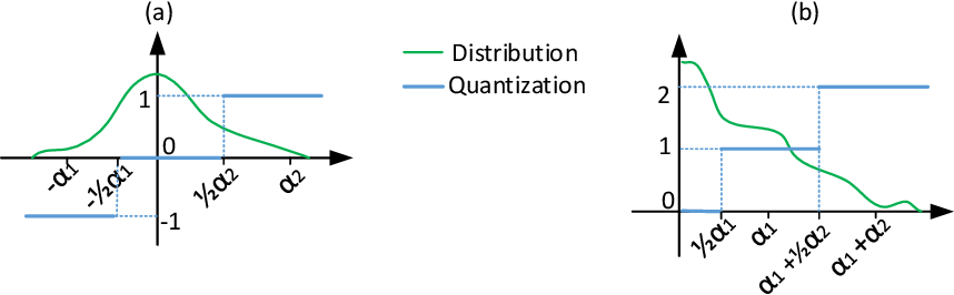 Figure 1 for FATNN: Fast and Accurate Ternary Neural Networks