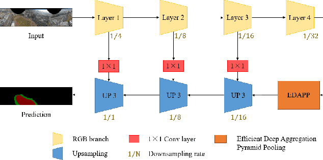 Figure 4 for Aerial-PASS: Panoramic Annular Scene Segmentation in Drone Videos