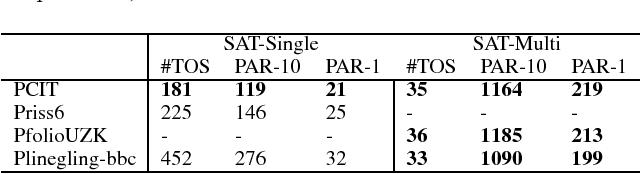 Figure 4 for Automatic Construction of Parallel Portfolios via Explicit Instance Grouping