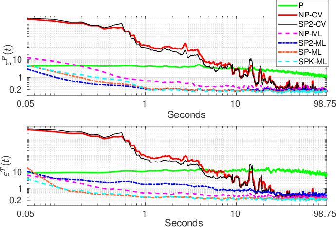 Figure 3 for Derivative-free online learning of inverse dynamics models