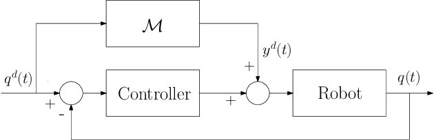 Figure 1 for Derivative-free online learning of inverse dynamics models