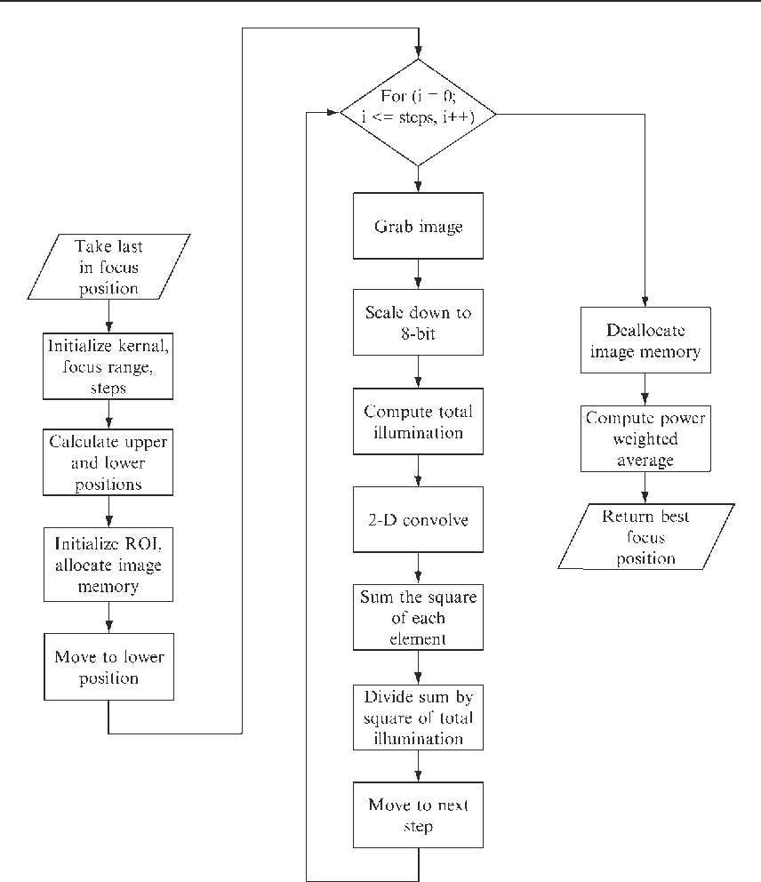 Figure 3 From 32 Digital Autofocus Methods For Automated