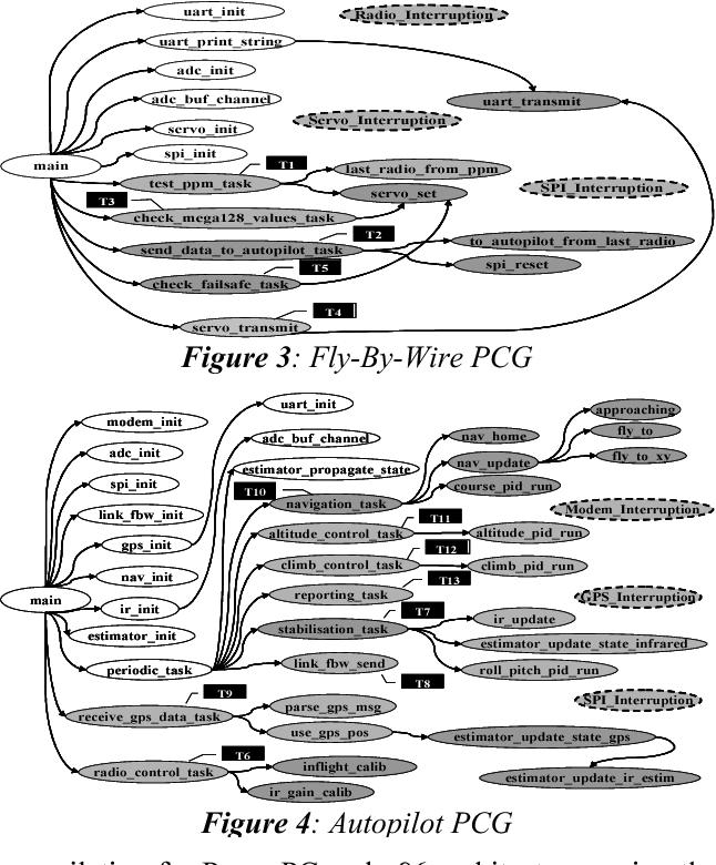 Figure 4: Autopilot PCG