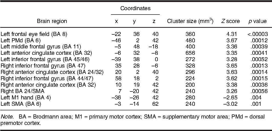 TABLE 4. Coordinates of significant cerebral blood flow increases in remote sites during DBS on contrasted with DBS off.