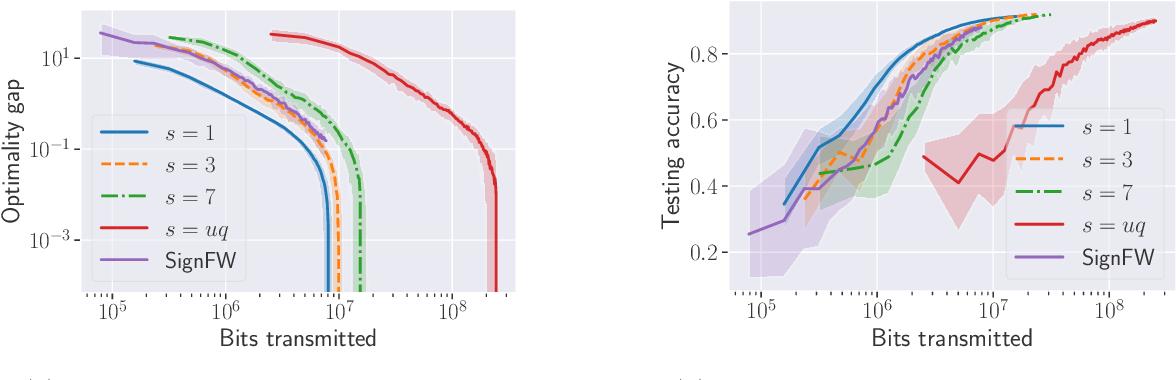 Figure 3 for Quantized Frank-Wolfe: Communication-Efficient Distributed Optimization