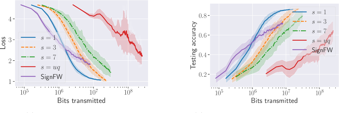Figure 4 for Quantized Frank-Wolfe: Communication-Efficient Distributed Optimization