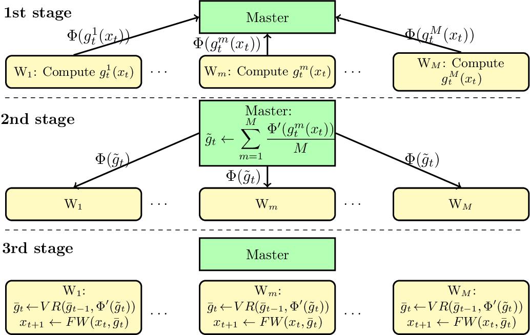Figure 1 for Quantized Frank-Wolfe: Communication-Efficient Distributed Optimization