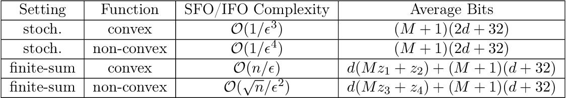 Figure 2 for Quantized Frank-Wolfe: Communication-Efficient Distributed Optimization
