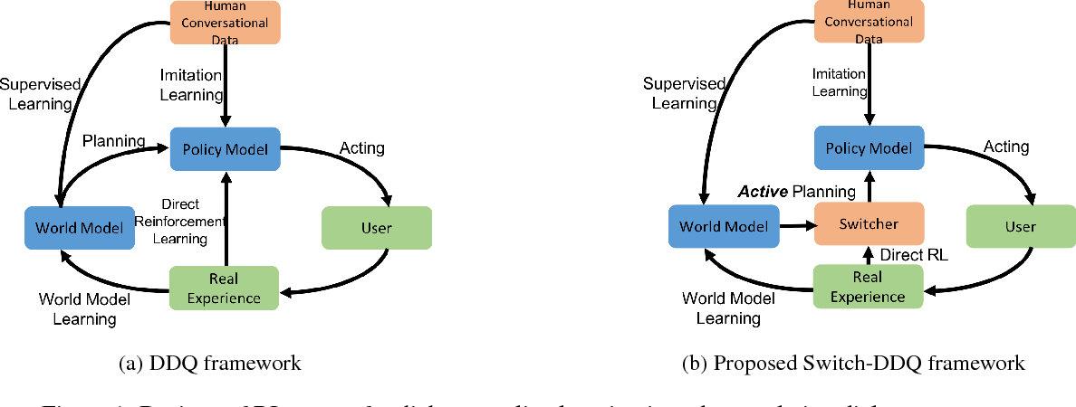 Figure 1 for Switch-based Active Deep Dyna-Q: Efficient Adaptive Planning for Task-Completion Dialogue Policy Learning