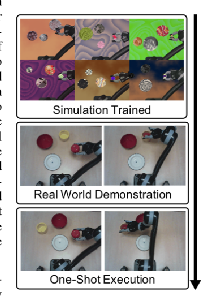 Figure 1 for Task-Embedded Control Networks for Few-Shot Imitation Learning