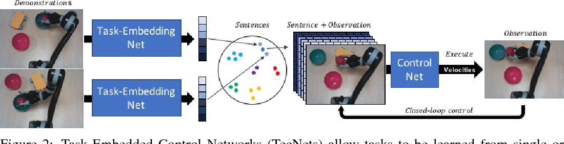 Figure 3 for Task-Embedded Control Networks for Few-Shot Imitation Learning