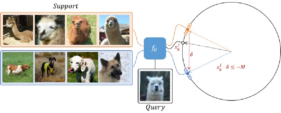 Figure 4 for Task-Embedded Control Networks for Few-Shot Imitation Learning