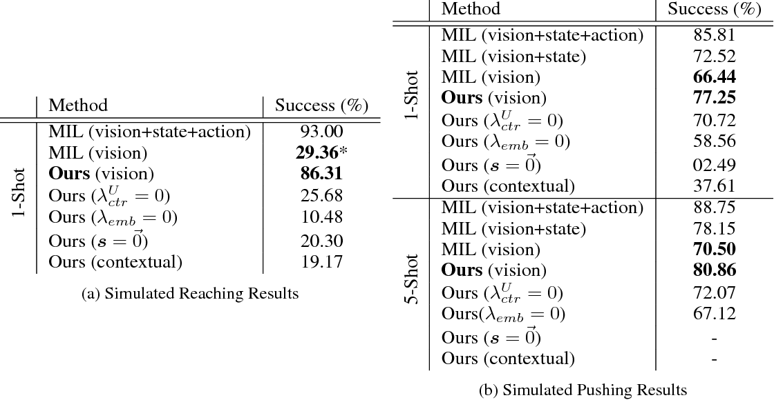 Figure 2 for Task-Embedded Control Networks for Few-Shot Imitation Learning