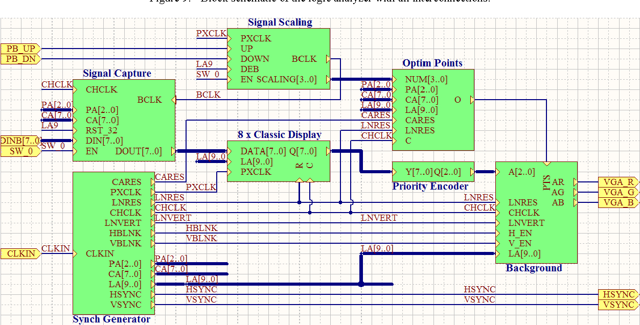block schematic of the logic analyzer with all interconnections