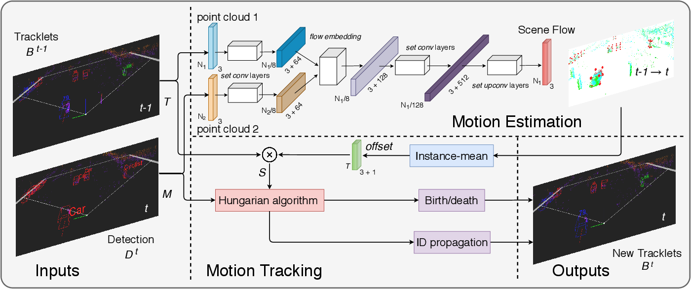Figure 2 for FlowMOT: 3D Multi-Object Tracking by Scene Flow Association