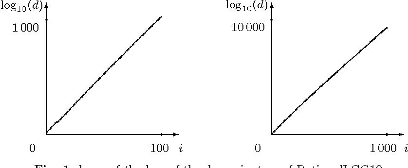 Fig. 1. log10 of the lcm of the denominators of RationalLCG10