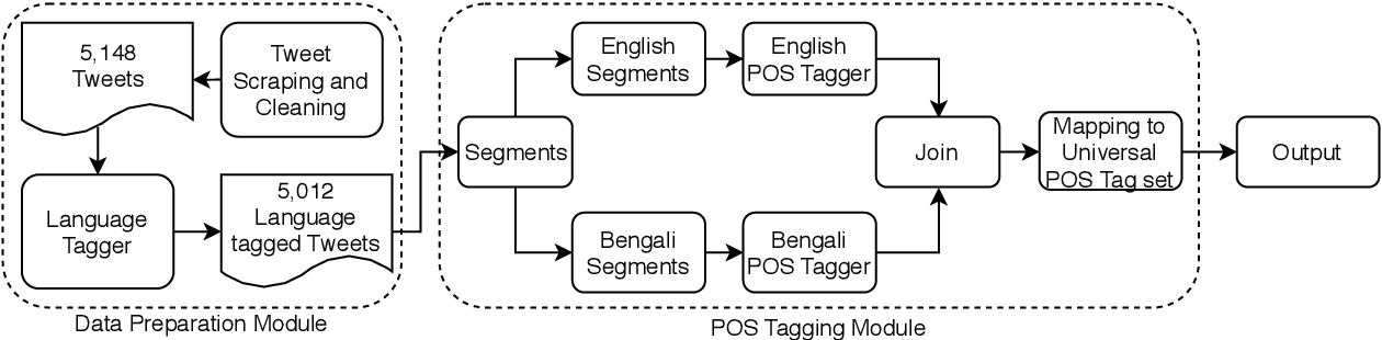 Figure 1 for Development of POS tagger for English-Bengali Code-Mixed data
