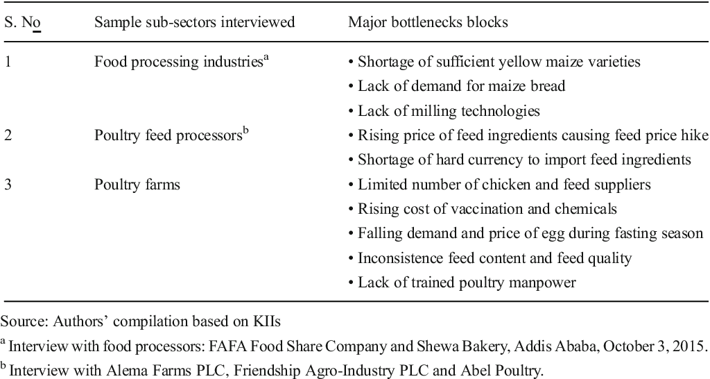 Table 8 from Analysis of maize biomass use in Ethiopia and