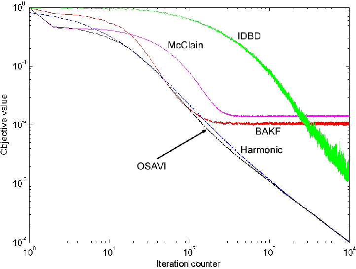 Figure 3 for A New Optimal Stepsize For Approximate Dynamic Programming