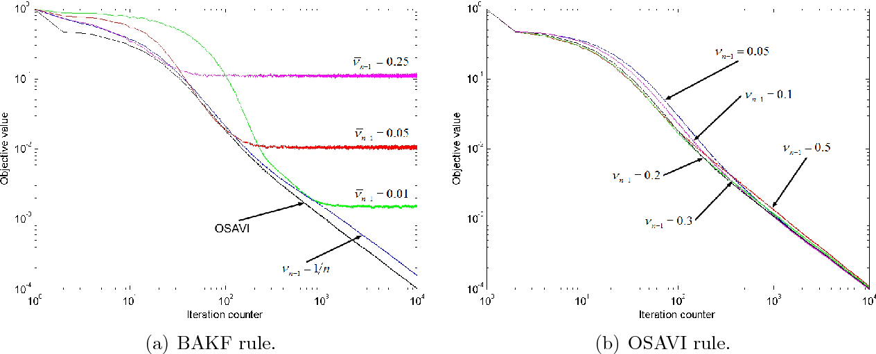 Figure 4 for A New Optimal Stepsize For Approximate Dynamic Programming