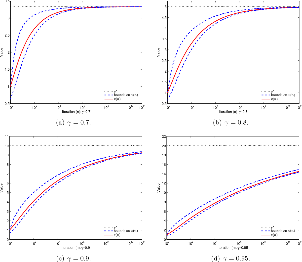 Figure 1 for A New Optimal Stepsize For Approximate Dynamic Programming