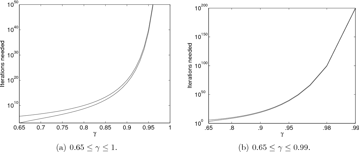 Figure 2 for A New Optimal Stepsize For Approximate Dynamic Programming